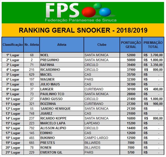 RankingGeralSnookerFinal
